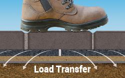 gator load transfer
